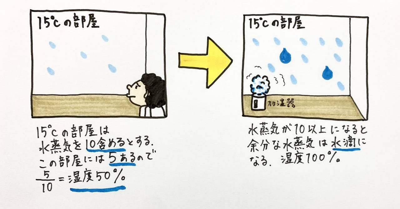 冷却 一 下げる の 朝 やすい の 気温 起こり を は 放射 番